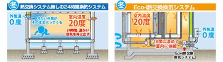 冬:暖かい床下地中の熱を利用